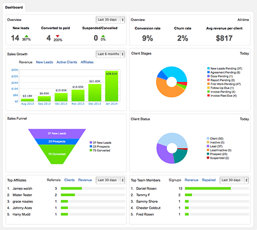 Business_Dashboard_Credit_Repair_KPI_500px