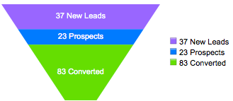 sales_funnel2